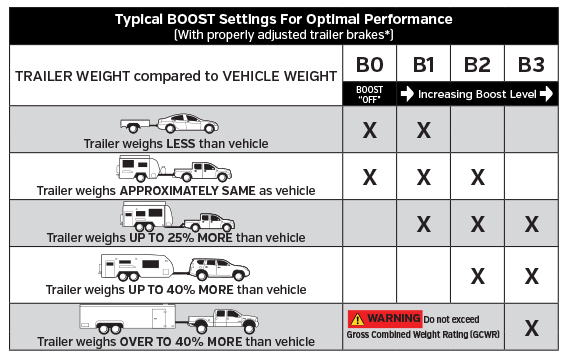 Compact IQ BOOST Table